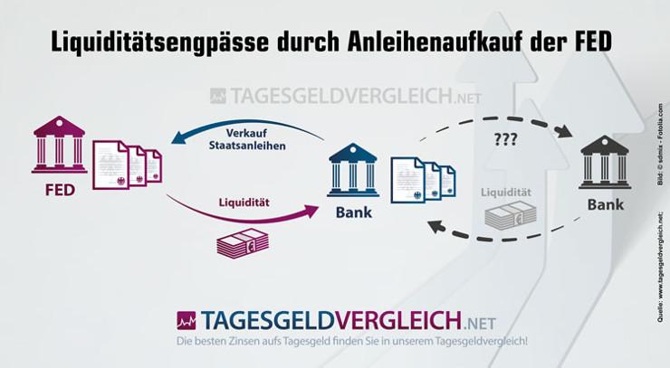 Anleihekaufprogramme der Zentralbanken (Quantitative Easing) führen zu Liquiditätsengpässen