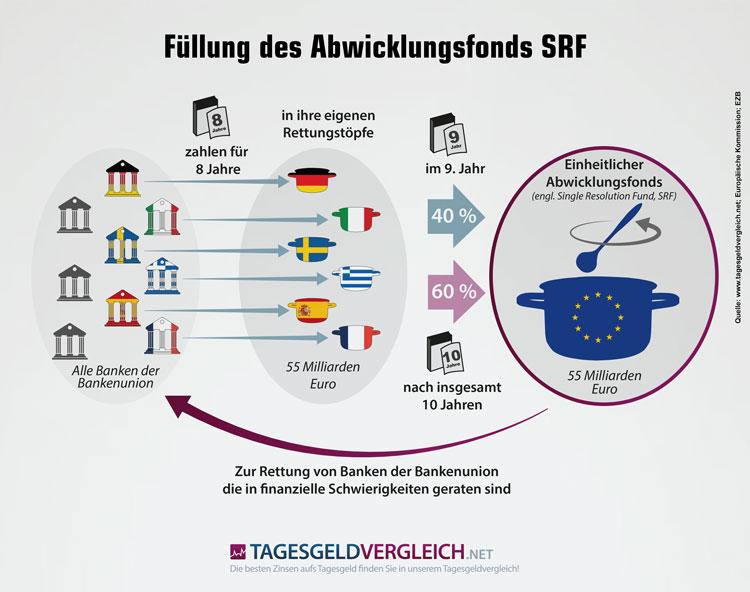 Bankenabwicklungsfonds der neuen EU-Bankenunion