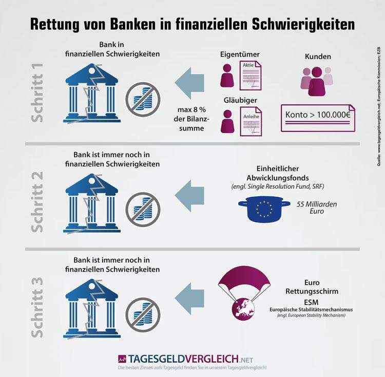 Haftungskette bzw. -kaskade der EU-Bankenunion
