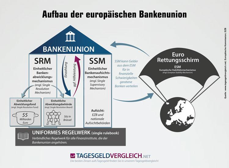 Die drei Säulen der europäischen Bankenunion