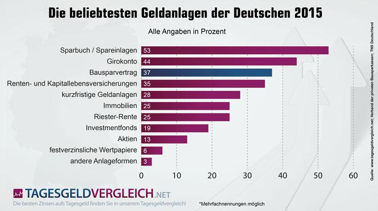deutschland börse beliebteste sexstellung