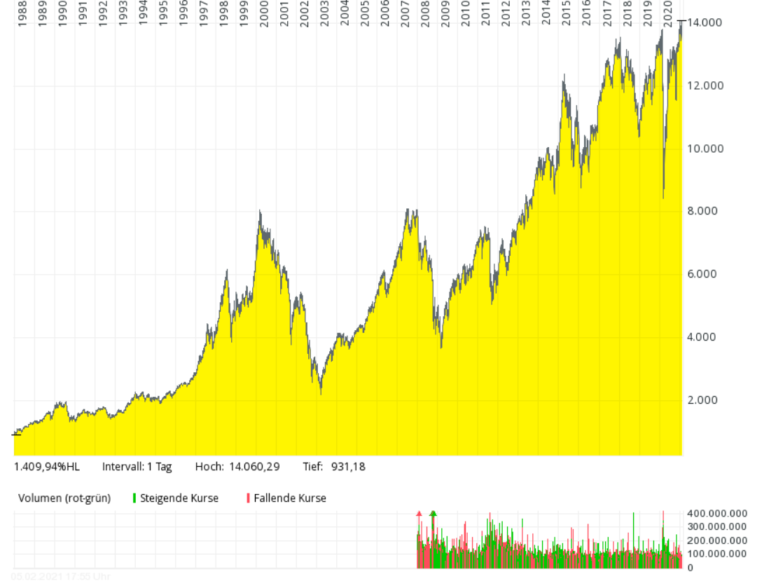 Aktien Und Etfs Kaufen Wie Geht Das