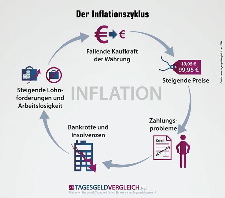 Inflationszyklus