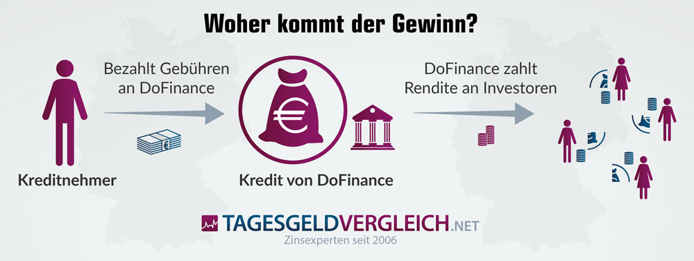 So funktioniert DoFinance