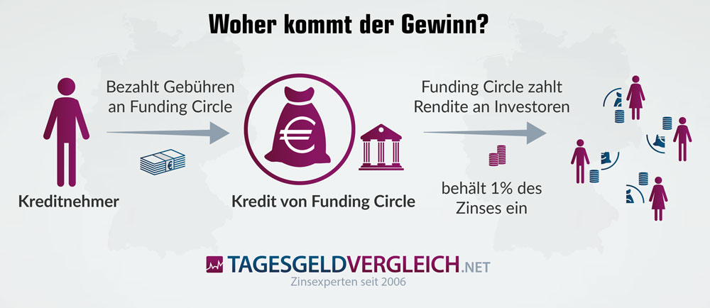 So funktioniert Funding Circle
