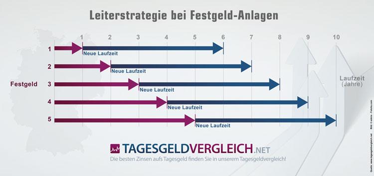 Leiterstrategie bzw. Treppensparen bei Festgeld