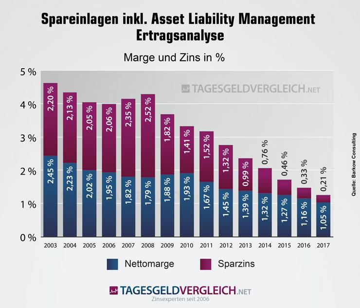 Ertragsanalyse: Spareinlagen inklusive Asset Liability Management