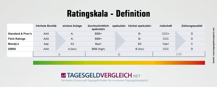 Ratings der Ratingagenturen erklärt