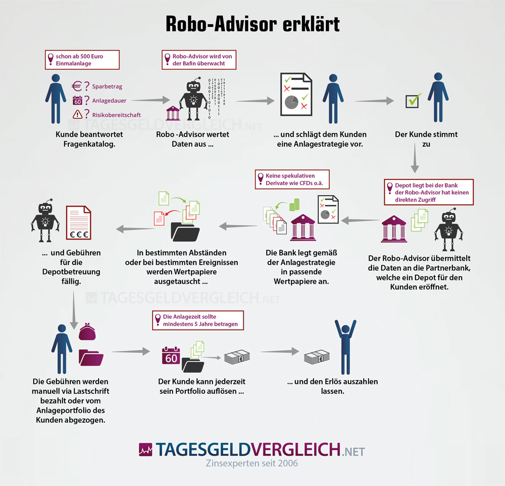 So funktioniert ein Robo-Advisor