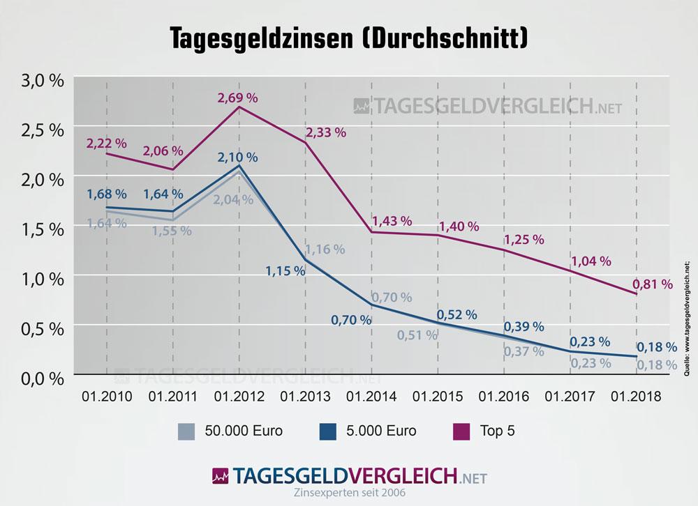 Tagesgeldzinsen im Durchschnitt 2010 bis 2018