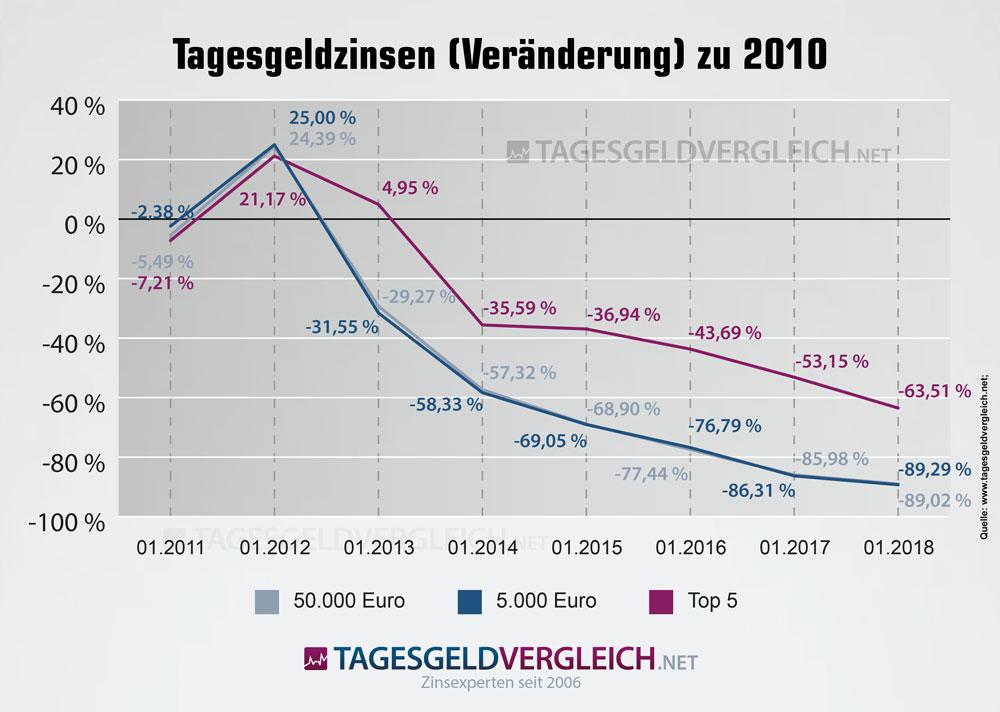 Tagesgeldzinsen Veränderung 2010 bis 2018