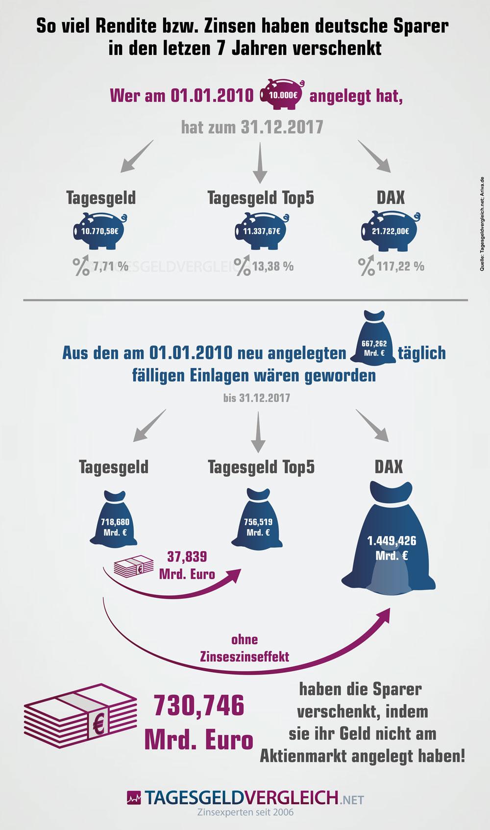Infografik zu verschenkten Renditen und Zinsen deutscher Sparer