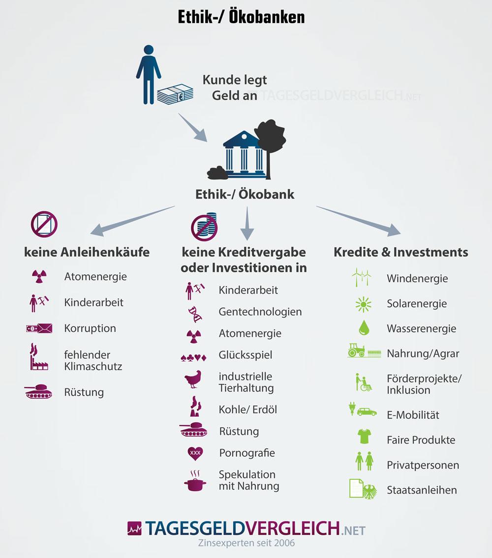So funktionieren nachhaltige Banken