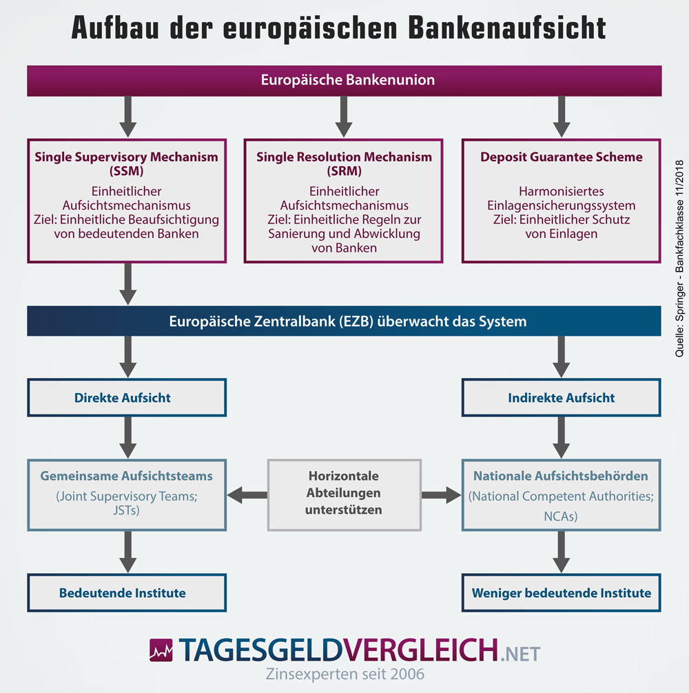 Infografik zum Aufbau der europäischen Bankenaufsicht