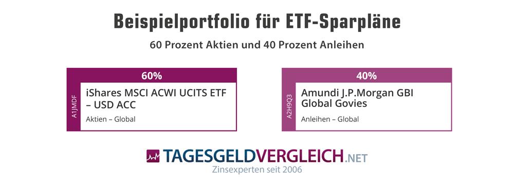 Core-Portfolio aus Aktien und Anleihen mit nur zwei ETFs