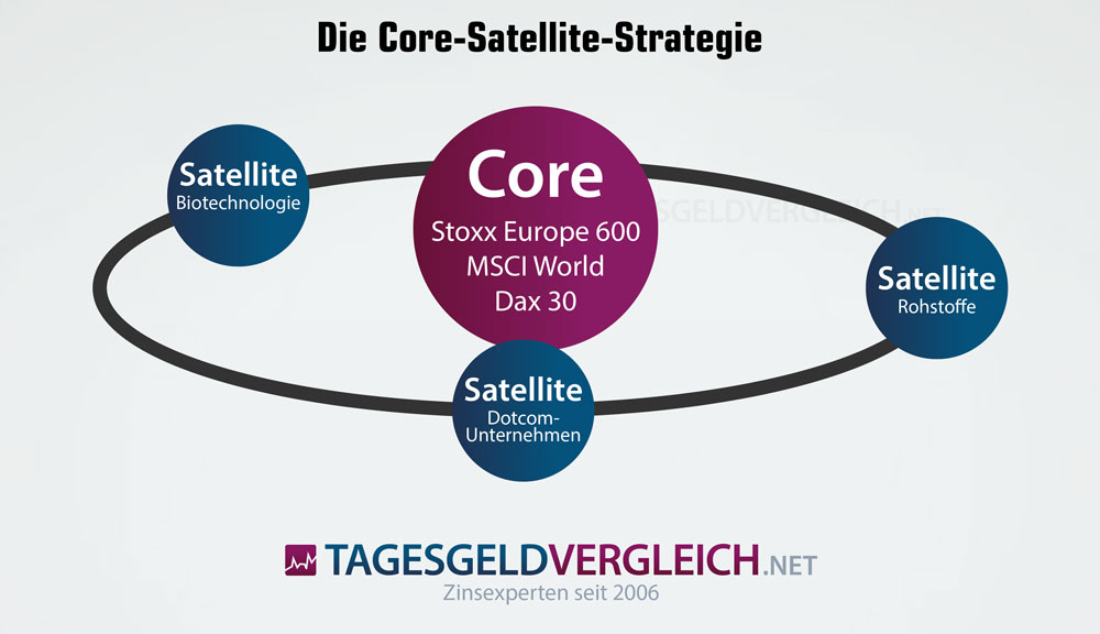 Core-Satellite-Strategie bei ETF-Sparplänen