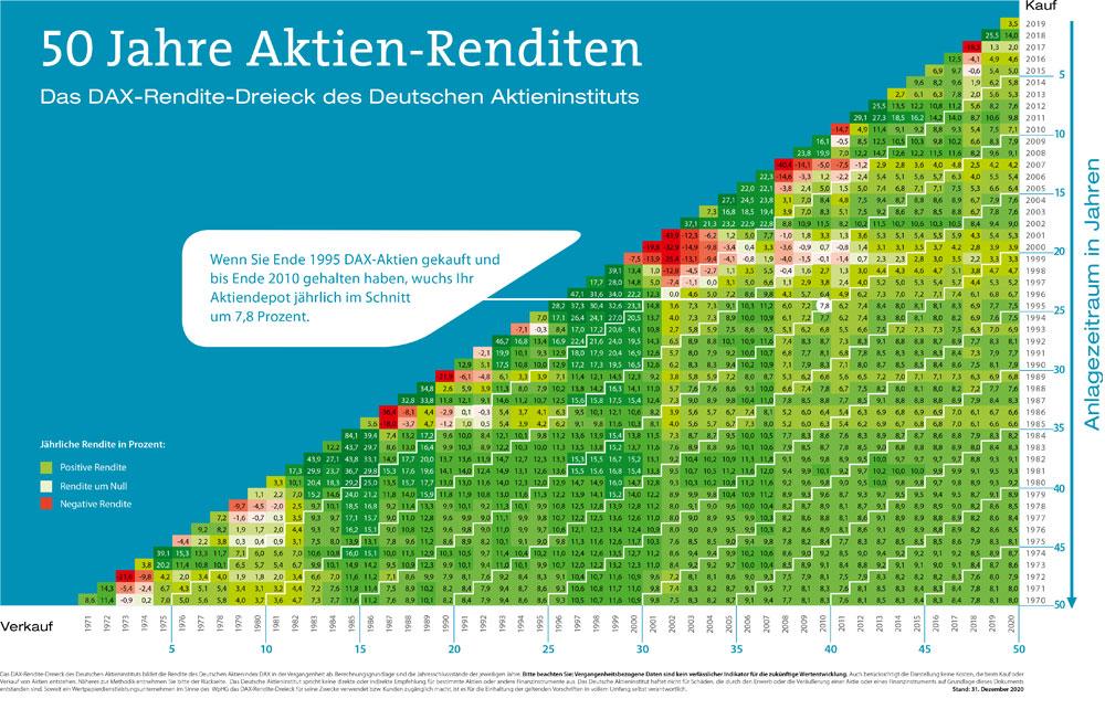 Renditedreieck des Deutschen Aktieninstituts