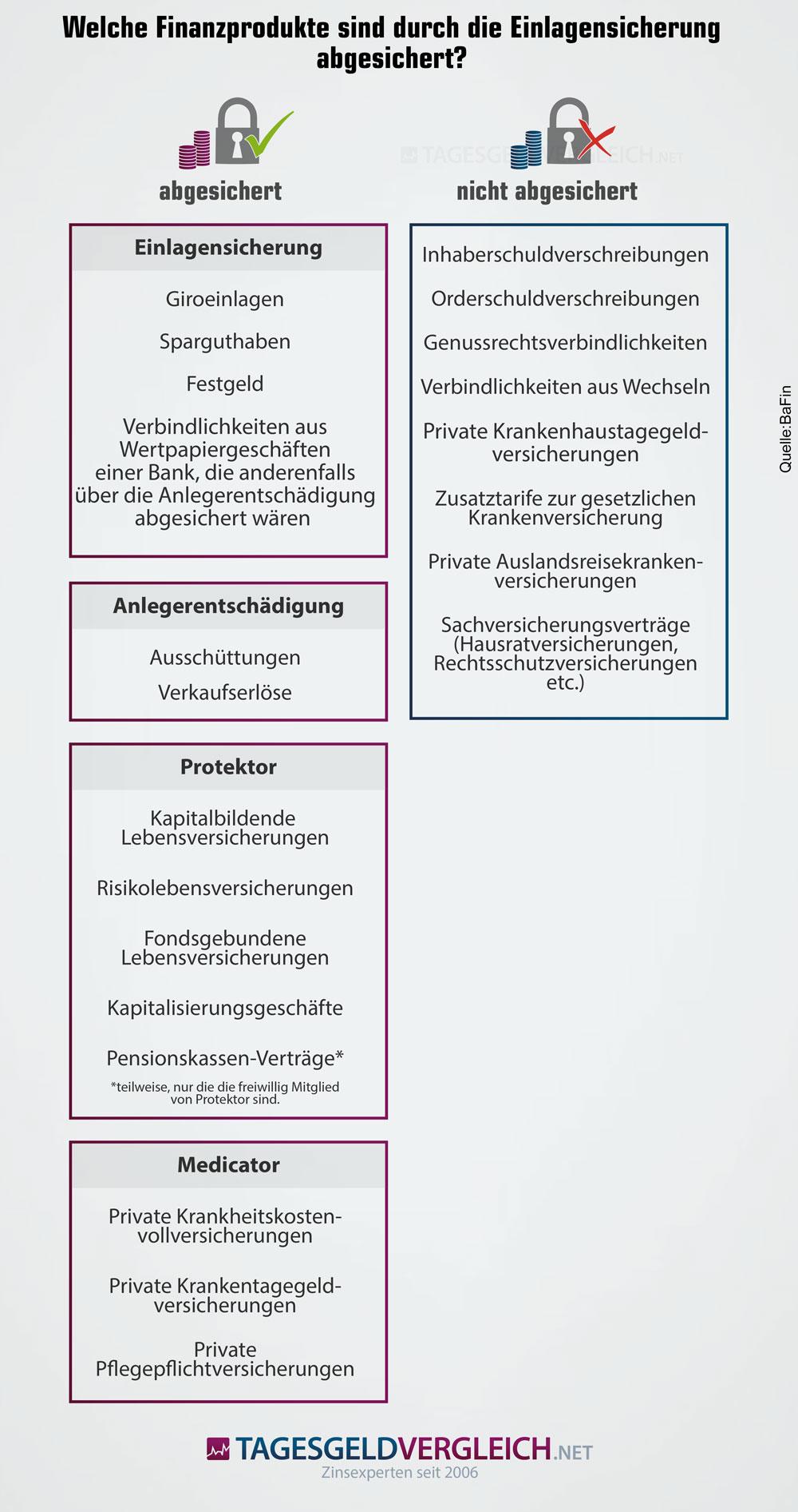Infografik zur Einlagensicherung von Finanzprodukten