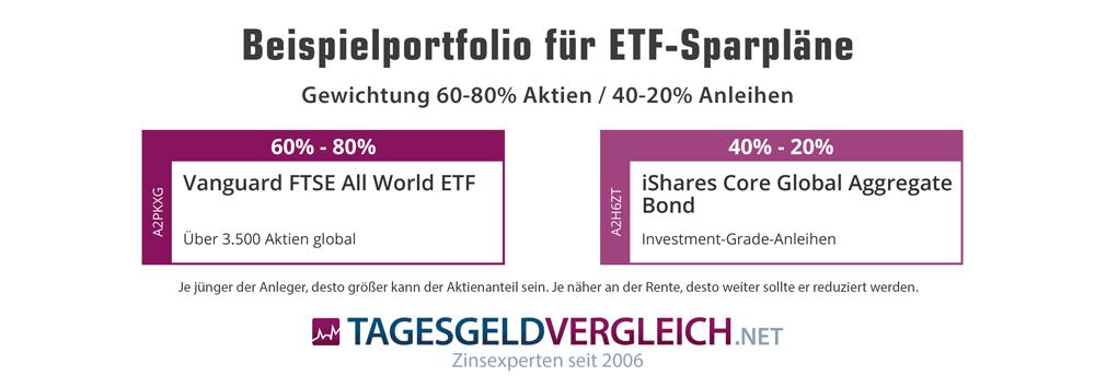 Weltweites Aktien-/Anleihen-ETF-Portfolio