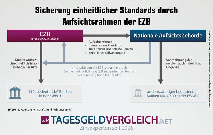Infografik zur Funktionsweise der Europäischen Bankenaufsicht