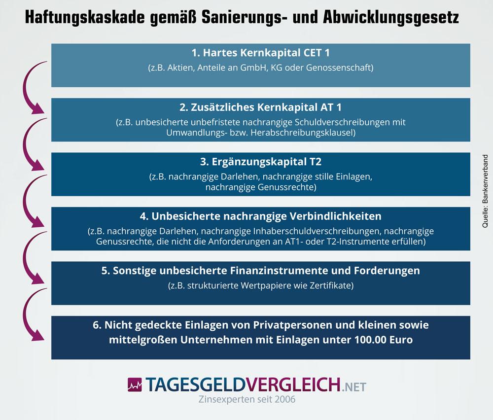 Infografik zur den 6 Stufen der Haftungskaskade