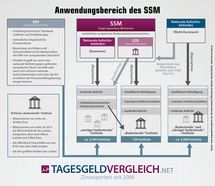Infografik zur Funktionsweise des Single Supervisory Mechanism
