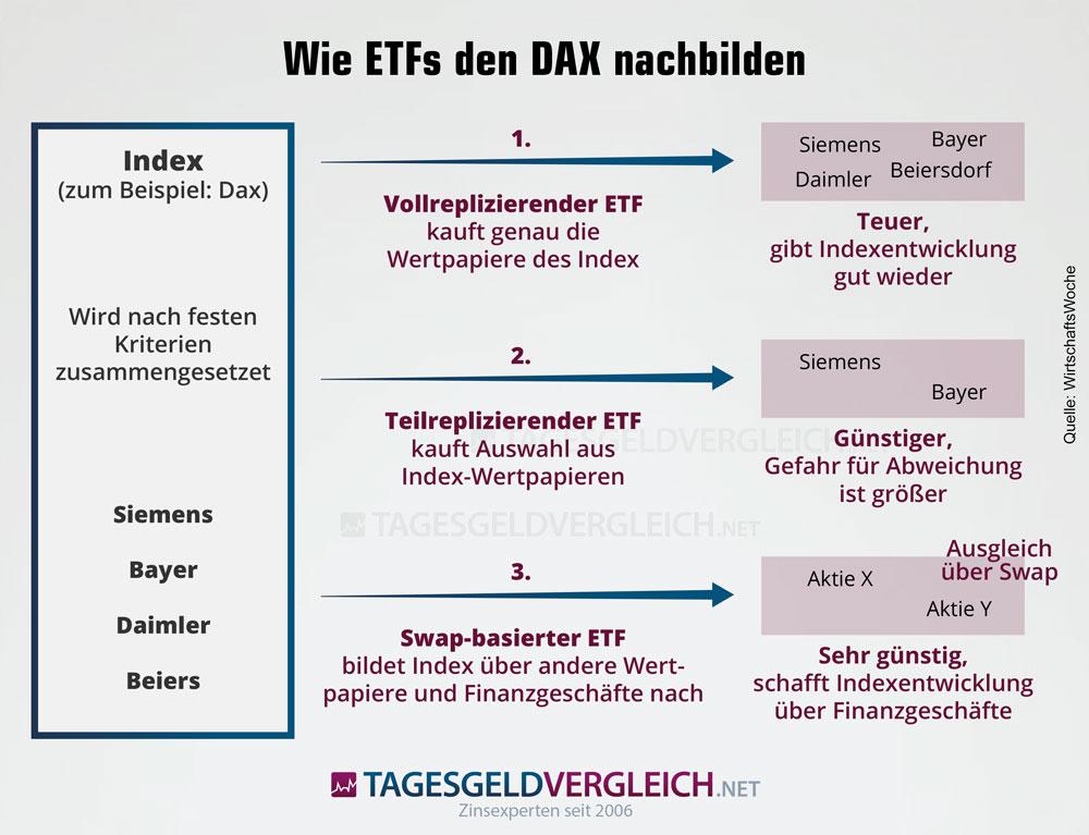 Die drei Arten, wie ETFs einen Index nachbilden