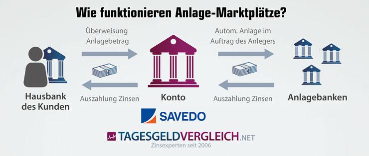So funktioniert der Anlage-Marktplatz Savedo