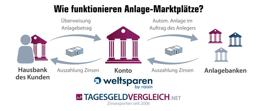 So funktioniert der Anlage-Marktplatz Weltsparen