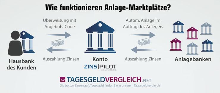 So funktioniert der Anlage-Marktplatz ZINSPILOT
