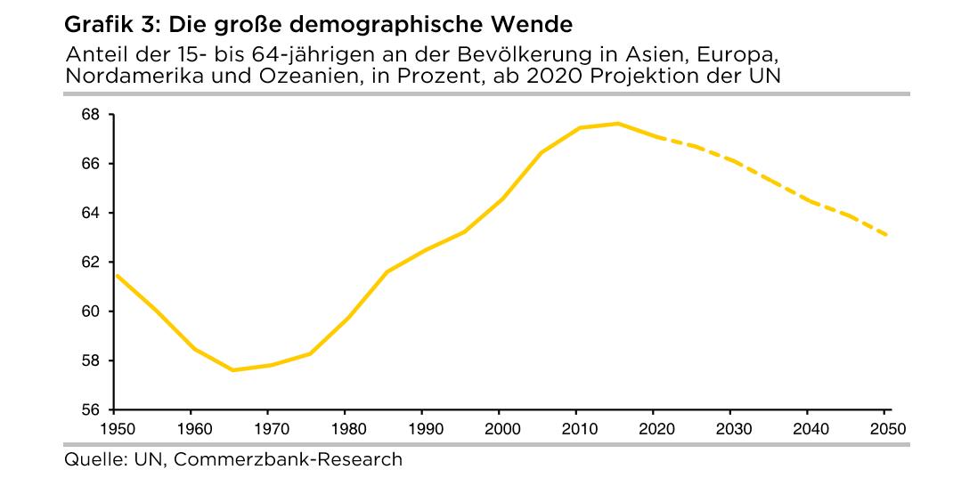 Die große demografische Wende
