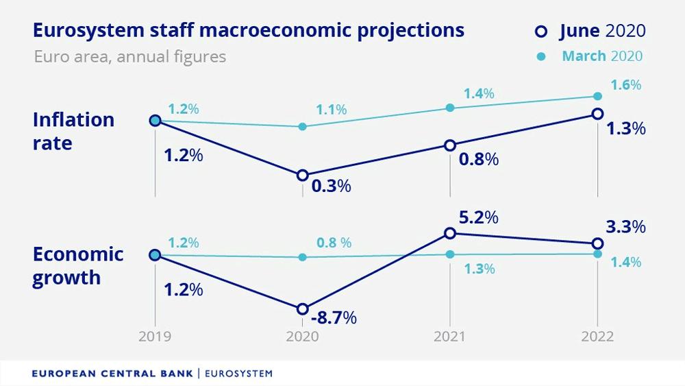 Inflationserwartungen der EZB für die Eurozone