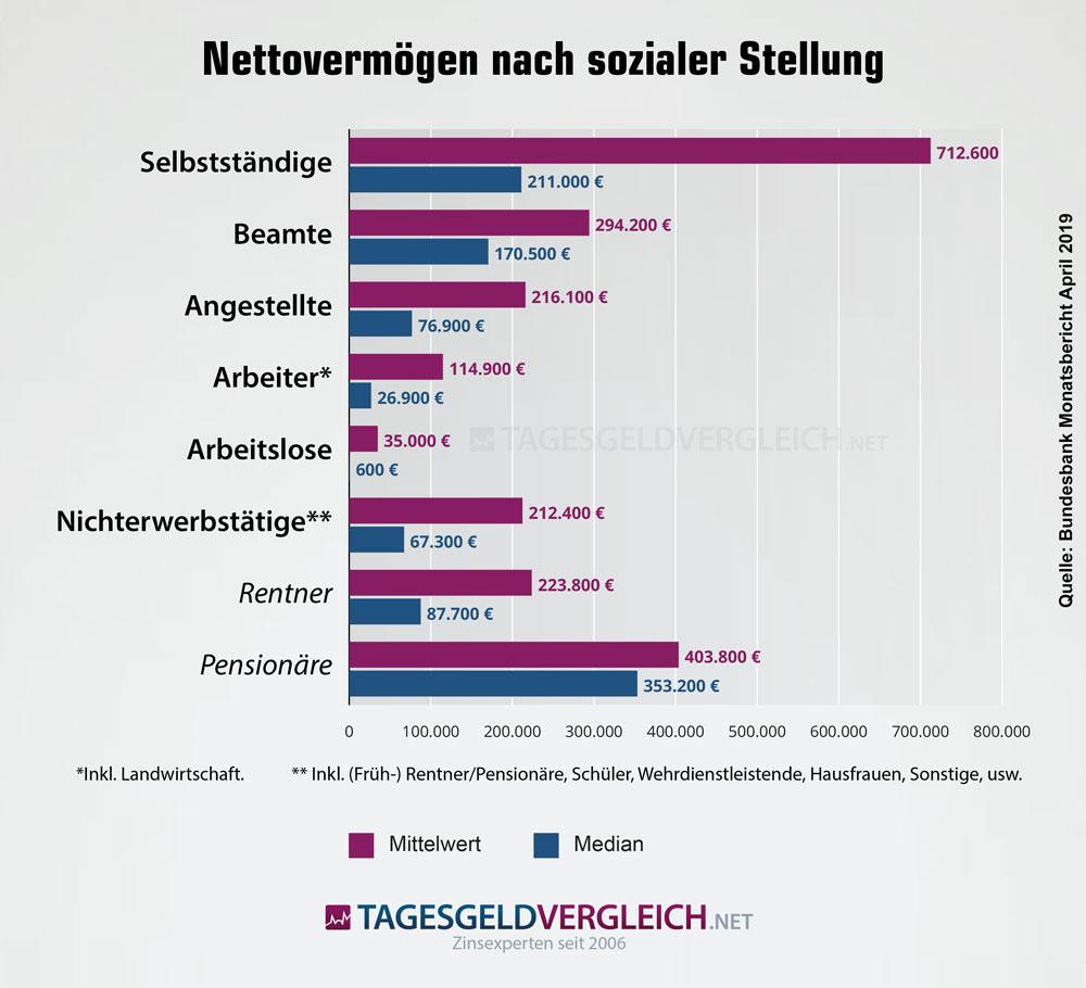 Verteilung des Nettovermögens in Deutschland nach sozialer Stellung
