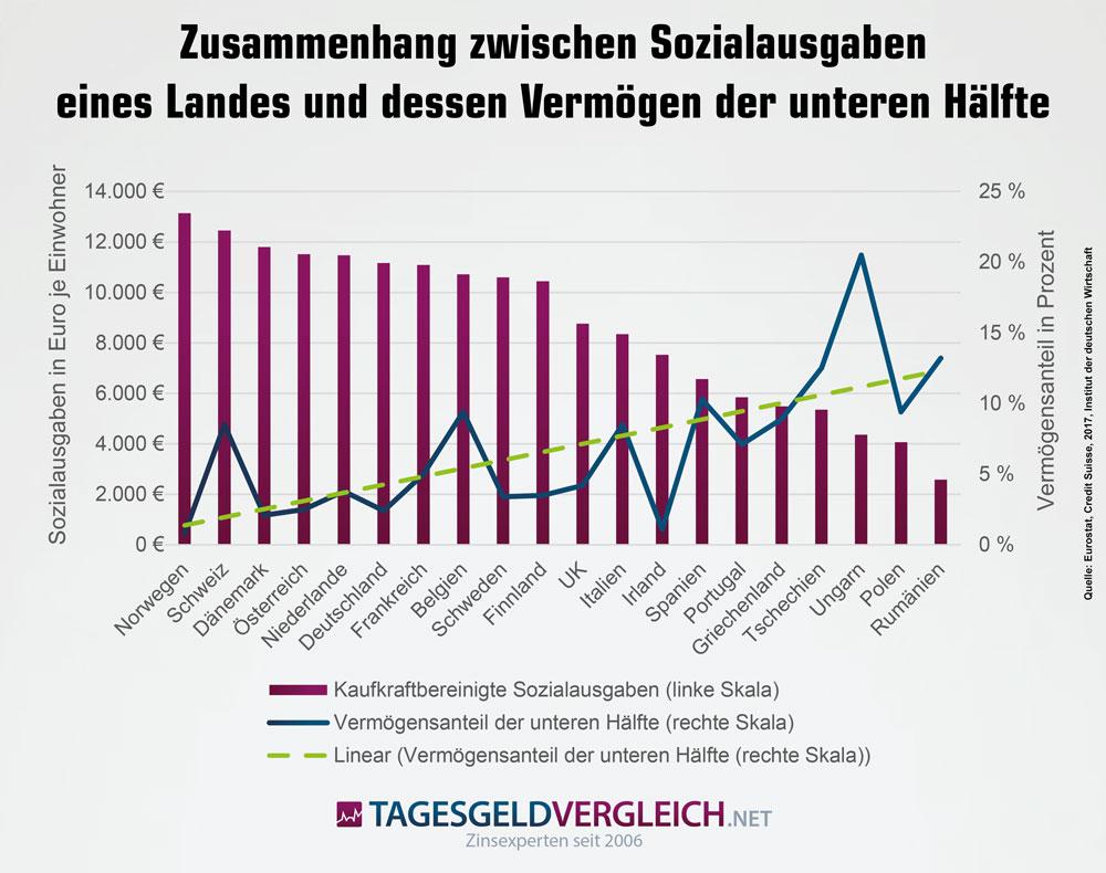 Zusammenhang zwischen Sozialausgaben eines Landes und dem Vermögensanteil der unteren Hälfte