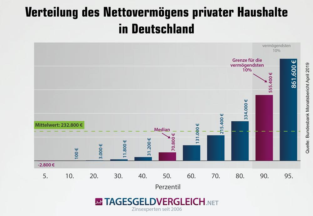 Aufteilung des Nettovermögens in Deutschland auf die einzelnen Haushaltsgruppen