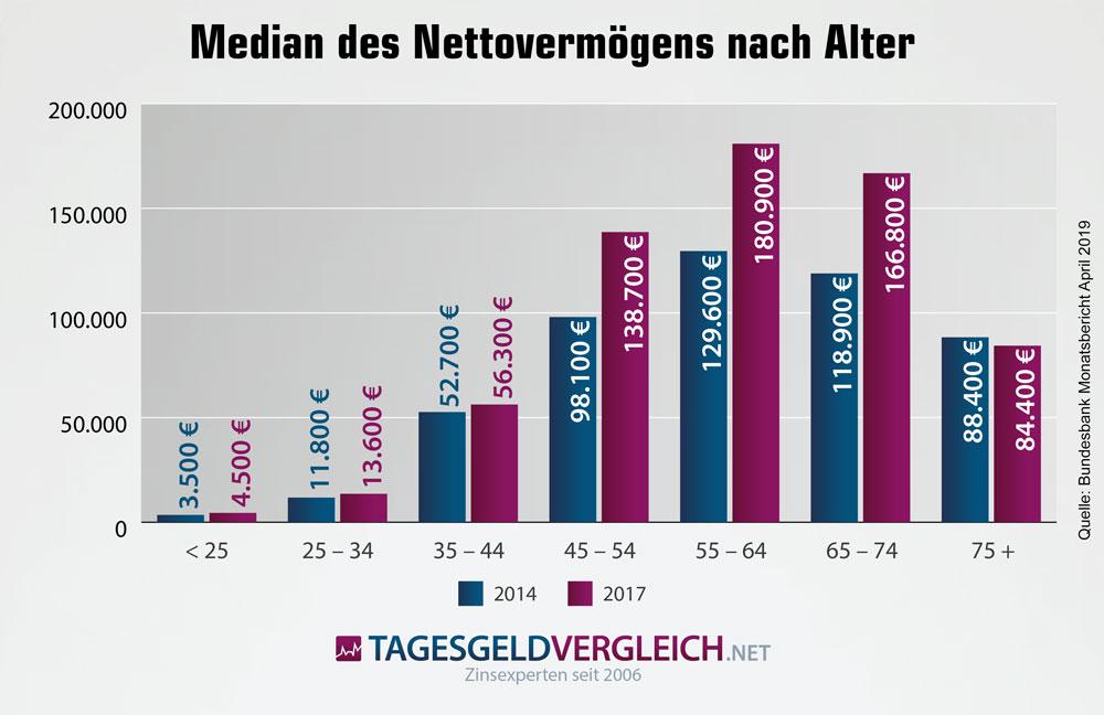 Verteilung des Nettovermögens in Deutschland nach Altersgruppen