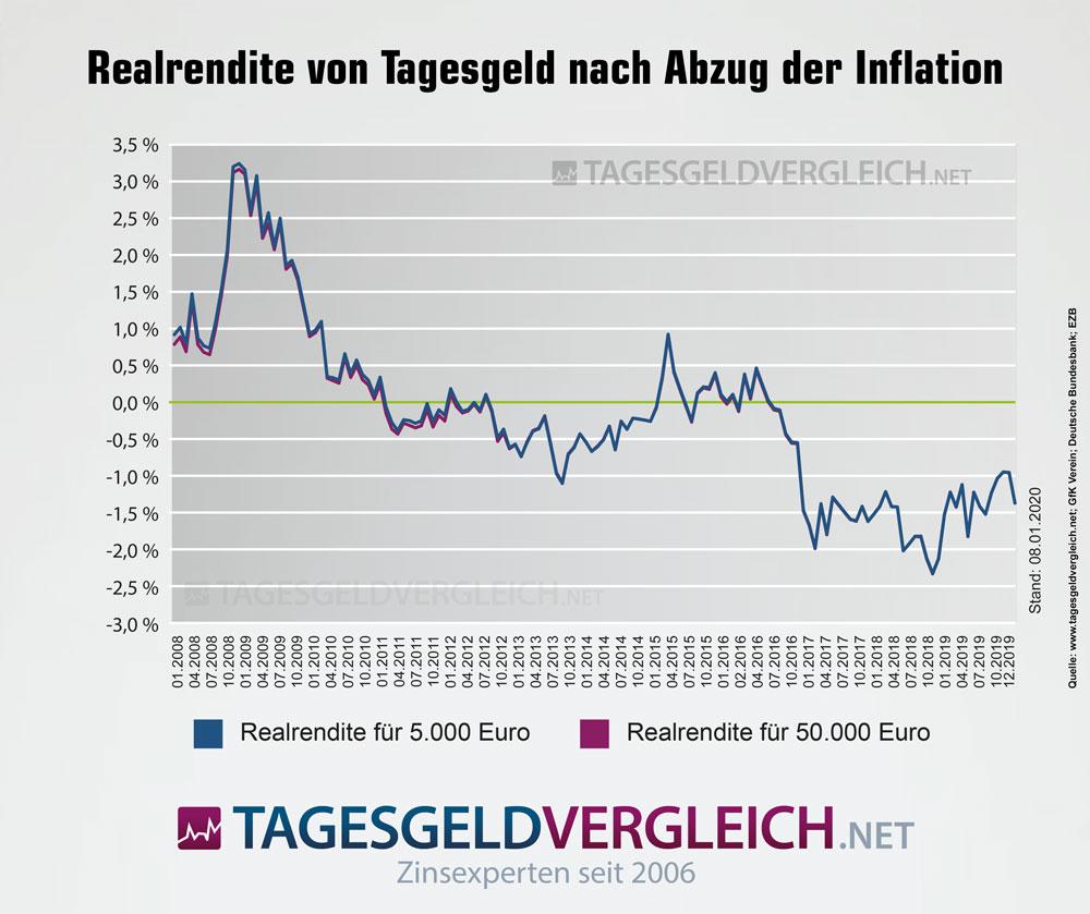 Realrendite von Tagesgeld nach Abzug der Inflation