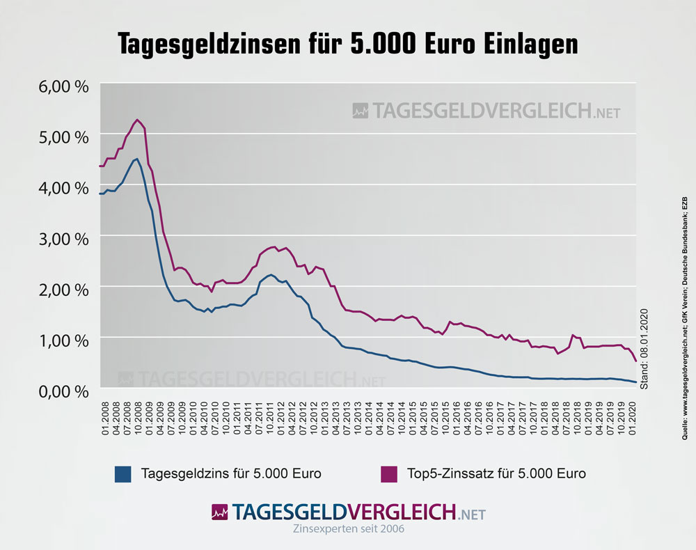 Entwicklung der Tagesgeldzinsen für 5.000 Euro Anlagesumme und einen Monat Laufzeit inkl. Top5-Zinsen