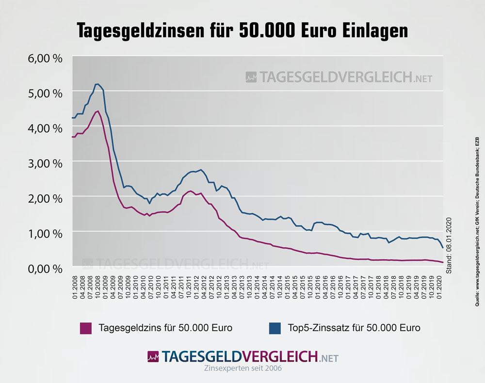 Statistiken zur Entwicklung der Tagesgeldzinsen für 50.000 Euro Einlage + Top5-Zinsen