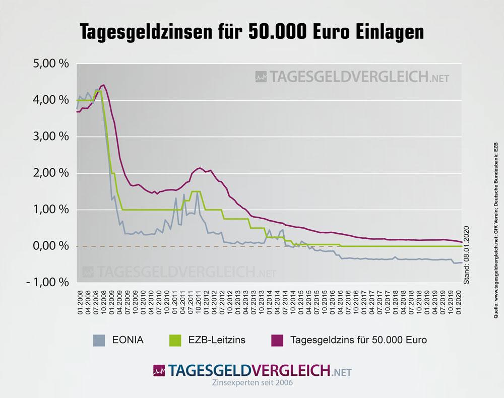Statistiken zur Entwicklung der Tagesgeldzinsen für 50.000 Euro Einlage