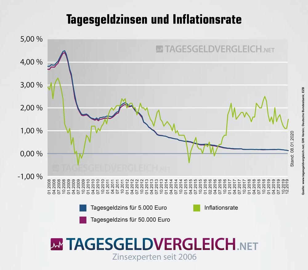Entwicklung von Tagesgeldzinsen und Inflationsrate