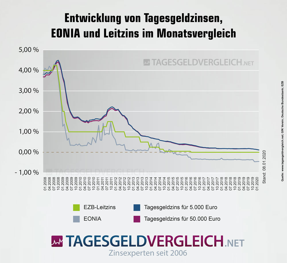 Statistiken zur Entwicklung der Tagesgeldzinsen im Monatsvergleich