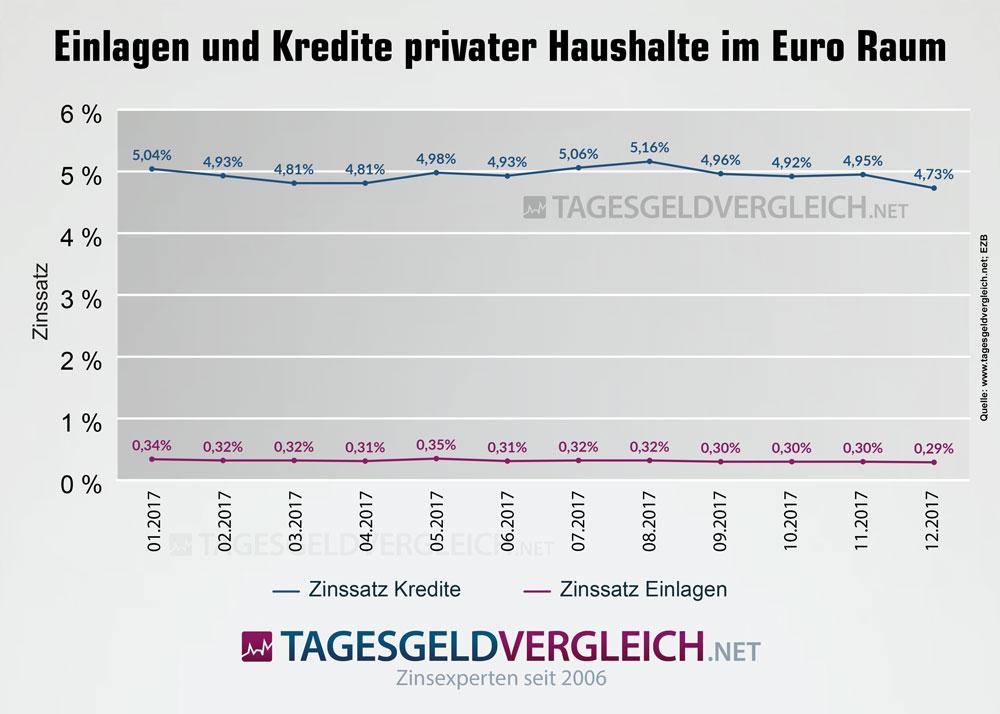 Einlagen und Kredite privater Haushalte
