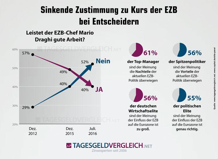 Infografik mit Werten zur Zustimmung zur EZB-Politik