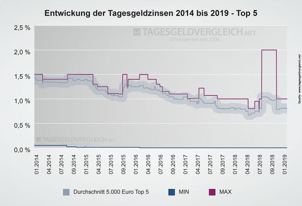 Entwicklung der Tagesgeldzinsen von 2014 bis 2019 - Top 5