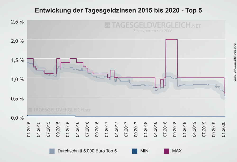 Entwicklung der Tagesgeldzinsen von 2015 bis 2020 - Top 5