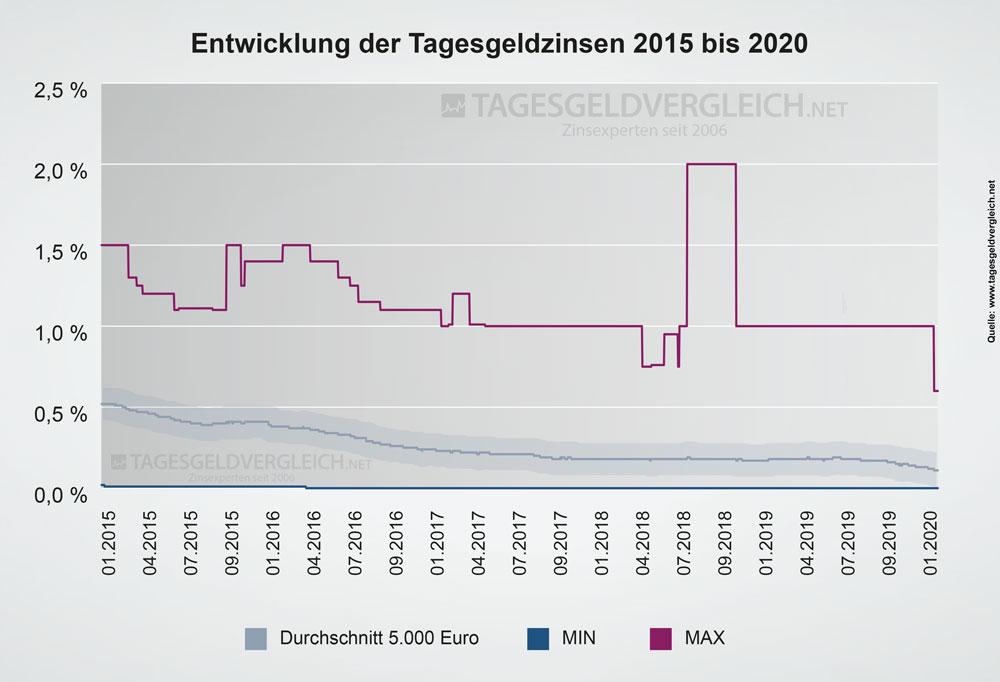 Entwicklung der Tagesgeldzinsen von 2015 bis 2020