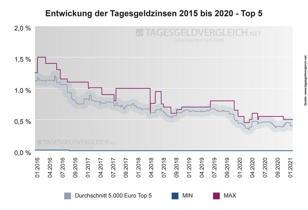 Entwicklung der Tagesgeldzinsen von 2016 bis 2021 - Top 5