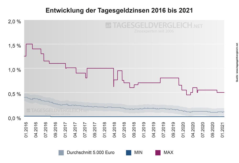 Entwicklung der Tagesgeldzinsen von 2016 bis 2021