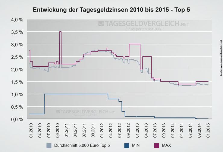 Entwicklung Zinsen beim Tagesgeld 2010 bis 2015 - Top 5